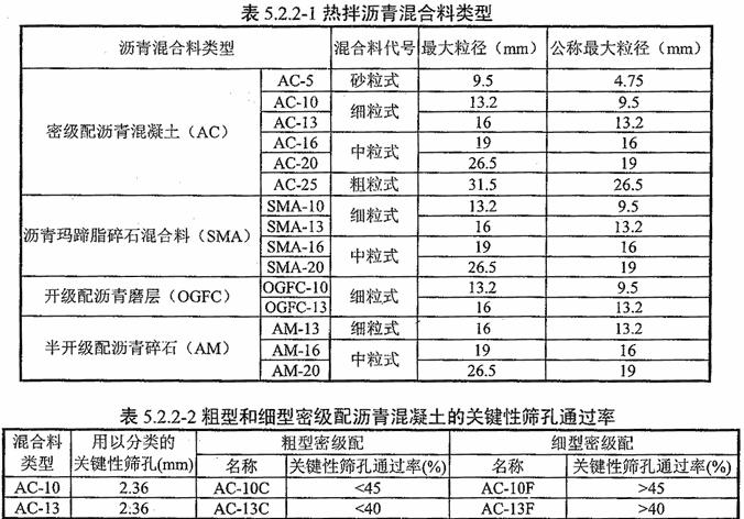 城镇道路路面设计规范 [附条文说明] cjj169-2012