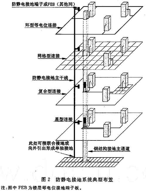 电子工程防静电设计规范 [附条文说明] gb50611-2010