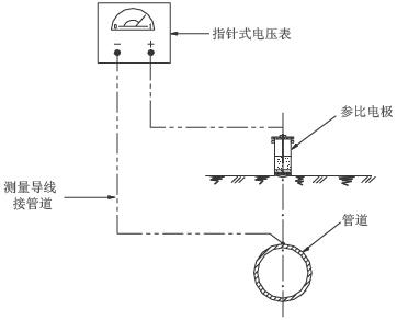 仪表指示的是管道相对于参比电极的电位值,正常情况下显示负值.   4.
