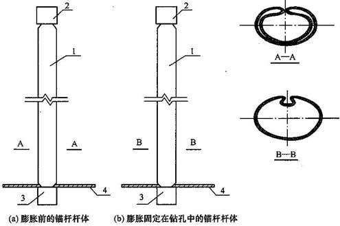 水胀式锚杆结构原理示意图