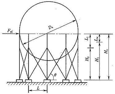 2  球罐结构
