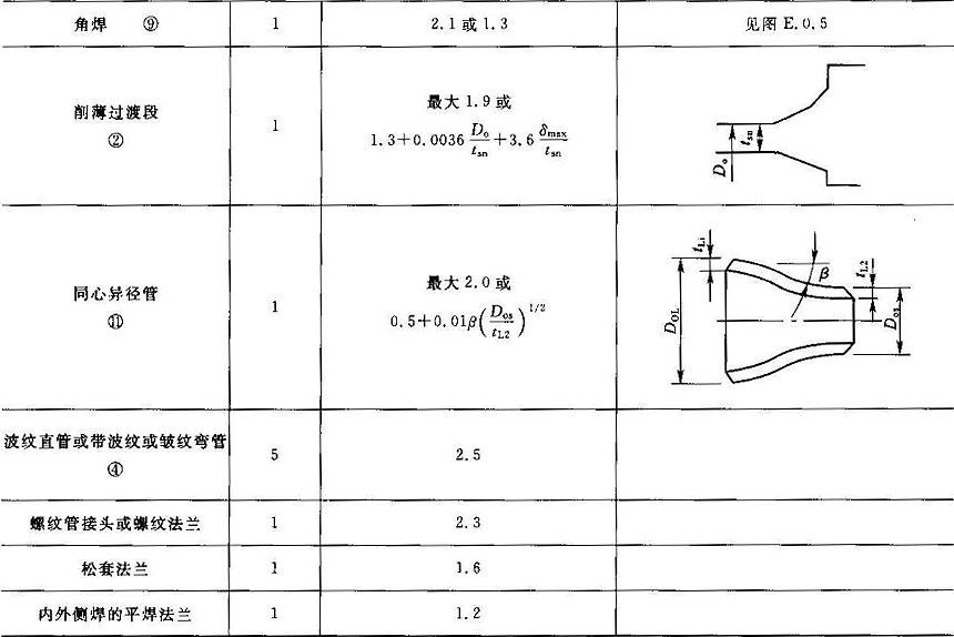 工业金属管道设计规范 [附条文说明] gb50316-2000(2008年版)