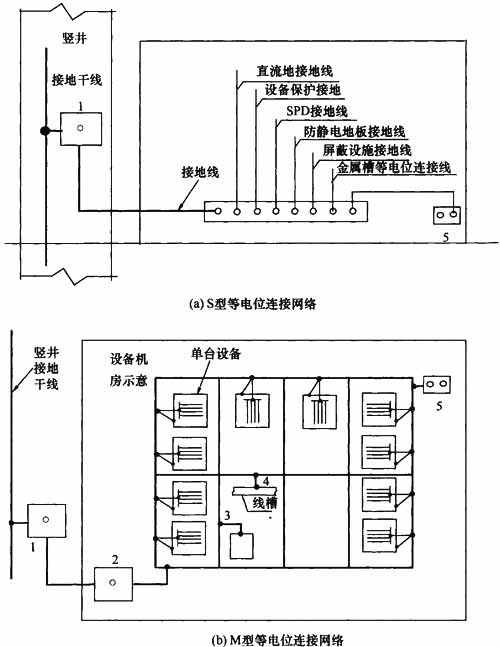 3-防静电地板接地线;4-金属线槽等电位连接线;5-建筑物金属构件