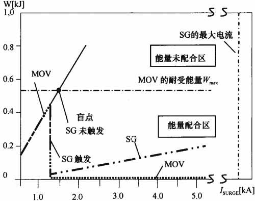 半导体闸流管,可控硅整流器,三端双向可控硅开关元件等),后续spd2的伏