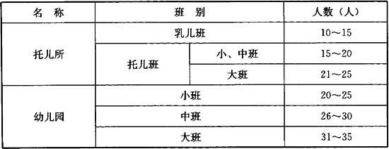 中华人民共和国行业标准  托儿所、幼儿园建筑设计规范-BillyArch