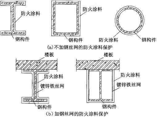 3-2选用. 9.2.4 采用柔性毡状隔热材料的钢结构防火保护构造宜按图9.