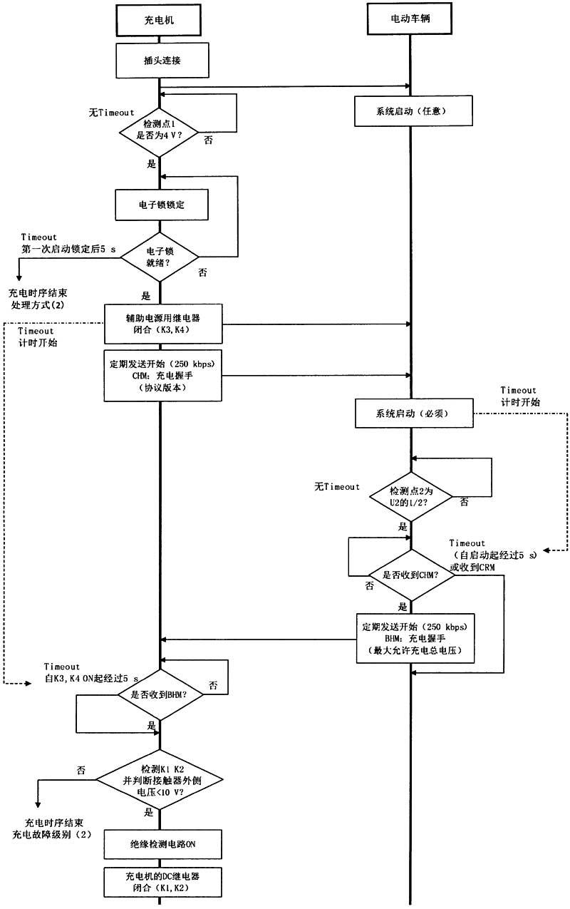 电动汽车非车载传导式充电机与电池管理系统之间的通信协议 gb/t27930