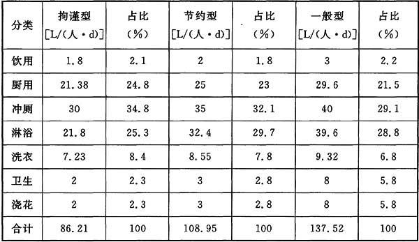 标准稠度用水量_居民人均日用水量